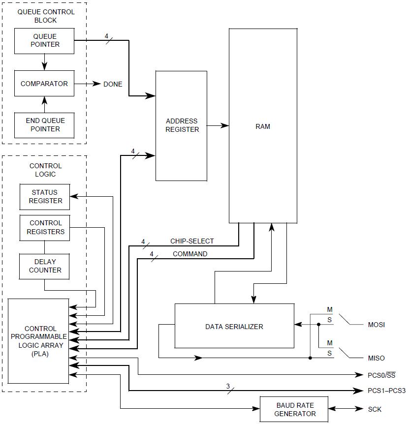 Структурная схема модуля интерфейса QSPI