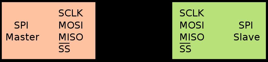 SPI подключение одного ведомого