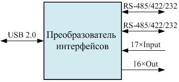 Функциональная схема преобразователя интерфейса USB