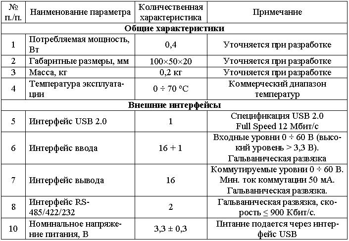 Основные технические характеристики преобразователя интерфейса USB