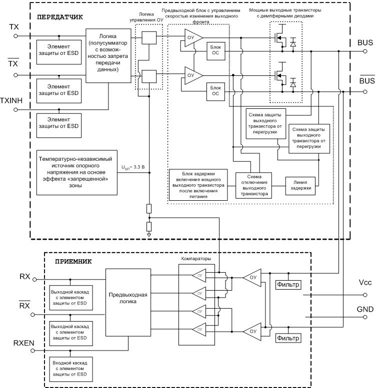 Структурная схема микросхем 5559ИН73Т, 5559ИН74Т