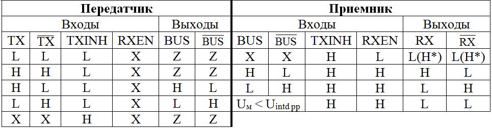 Таблица истинности микросхем 5559ИН73Т, 5559ИН74Т