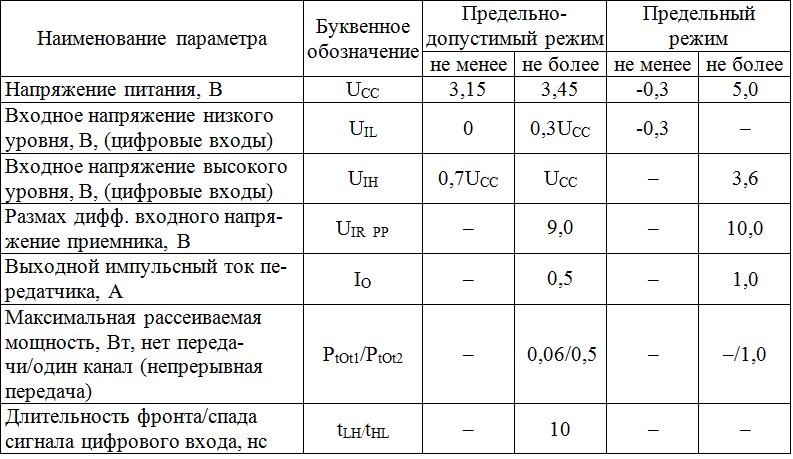 Предельно-допустимые и предельные режимы эксплуатации 5559ИН73Т, 5559ИН74Т