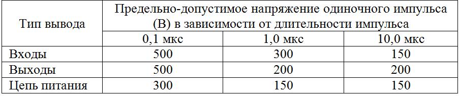 Фактические показатели электрической прочности 5559ИН73Т, 5559ИН74Т