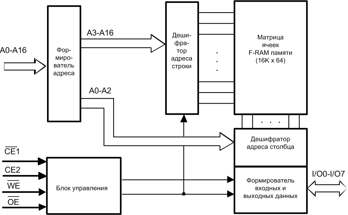 структурная схема микросхемы flash памяти