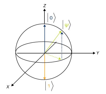 Сфера Блоха – один из способов визуализации квантовой суперпозиции в кубите