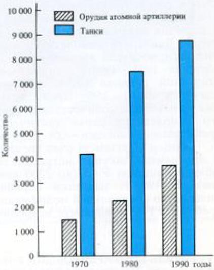 Рост количества танков и орудий атомной артиллерии сухопутных войск США «без учёта запасов»