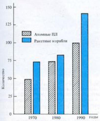 Численность атомных подводных лодок (без ПЛАРБ) и ракетных кораблей в регулярных ВМС США