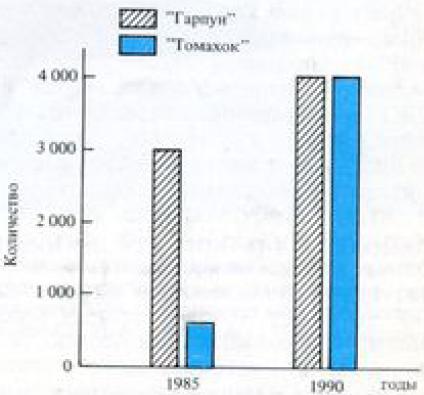 План развёртывания крылатых ракет «ТОМАХОК» И «ГАРПУН»