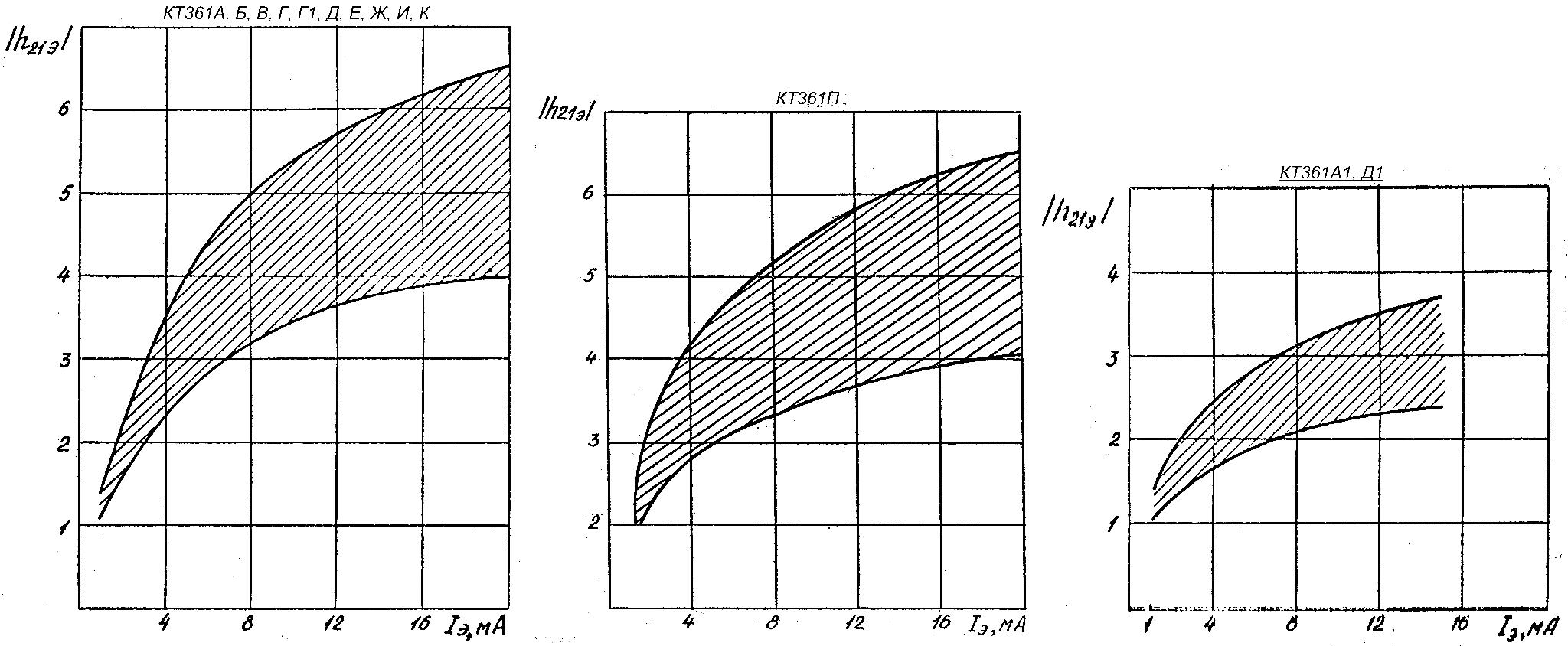 Зависимость модуля коэффициента передачи тока на высокой частоте от тока эмиттера транзистора КТ361 с границами 95% разброса