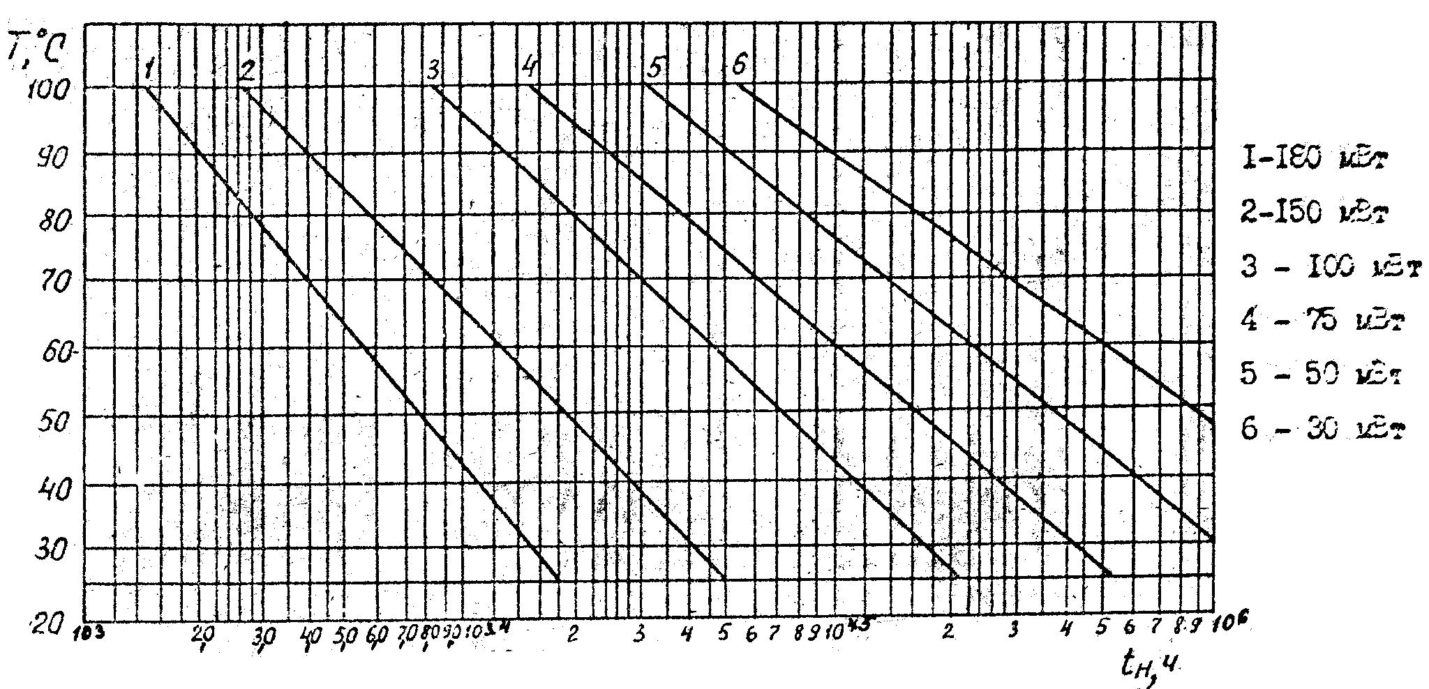 Зависимость минимальной наработки от режима эксплуатации при токе коллектора 12 мА
