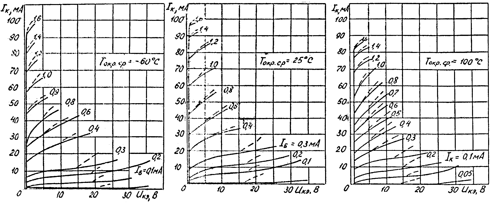 Типовые выходные характеристики транзисторов КТ361А, КТ361В, КТ361Д, КТ361А1, КТ361Д1, КТ361Н