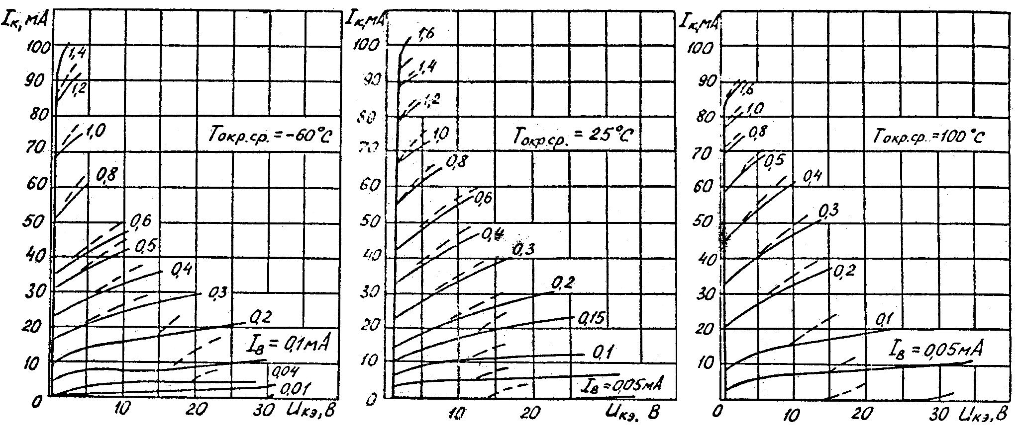 Типовые выходные характеристики транзисторов КТ361Б, КТ361Г, КТ361Г1, КТ361Е, КТ361Ж, КТ361И, КТ361К, КТ361Л, КТ361М, КТ361П