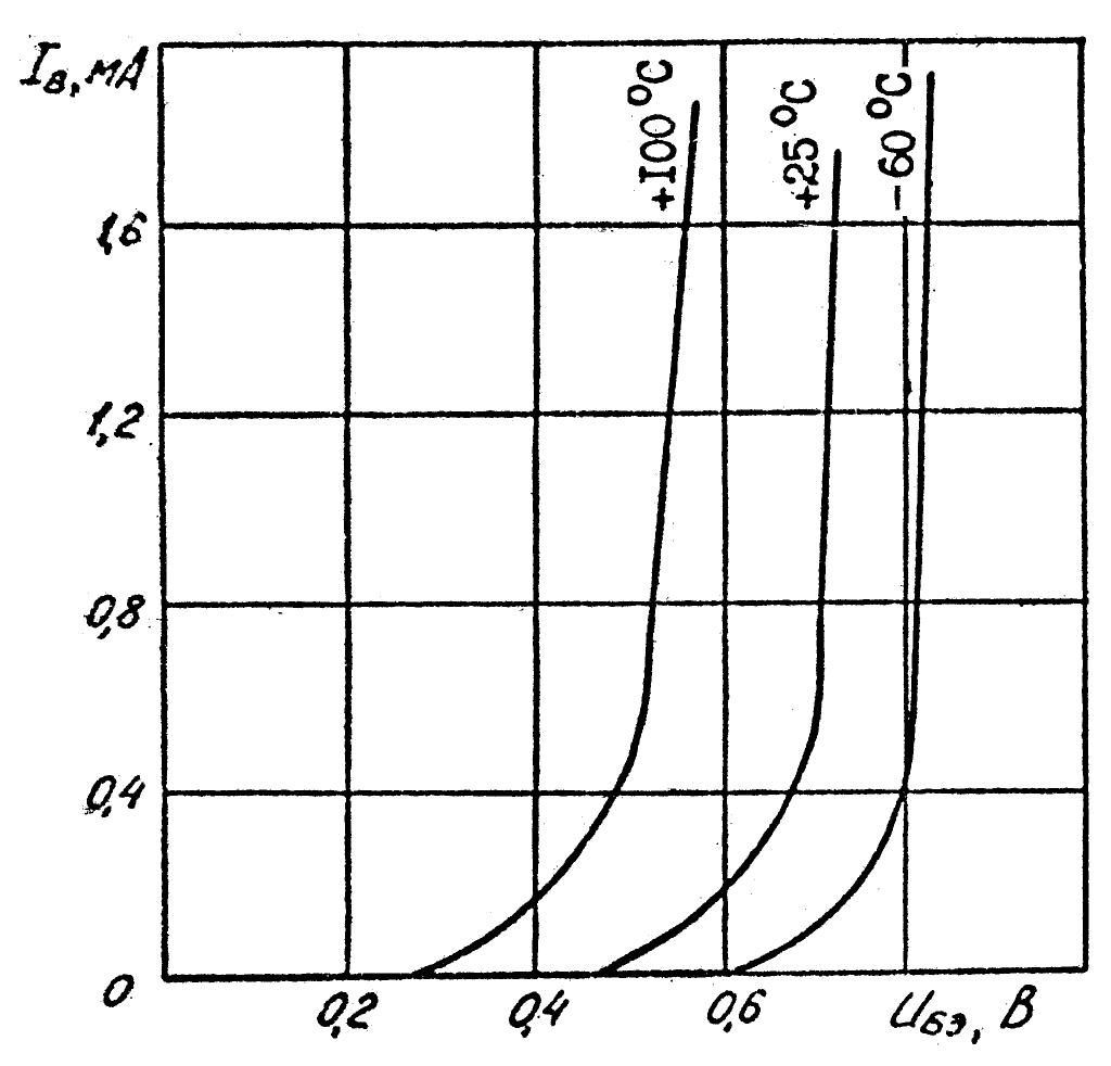 Типовые входные характеристики транзисторов КТ361