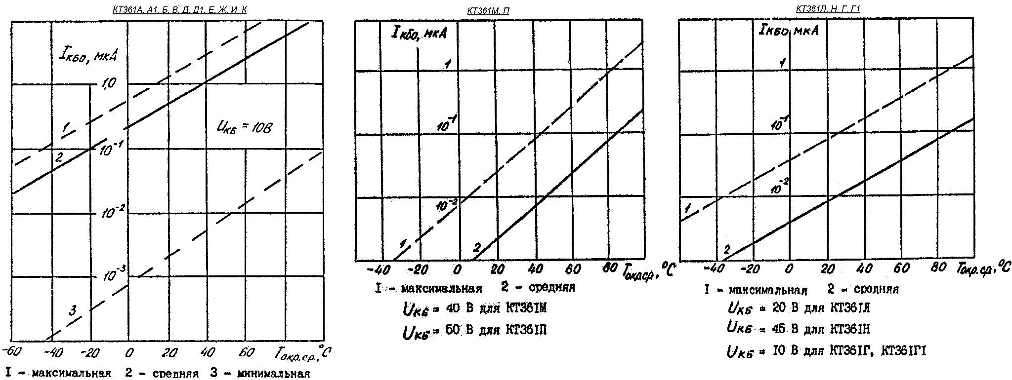 Зависимость обратного тока коллектора транзисторов КТ361 от температуры окружающей среды с границами 95% разброса