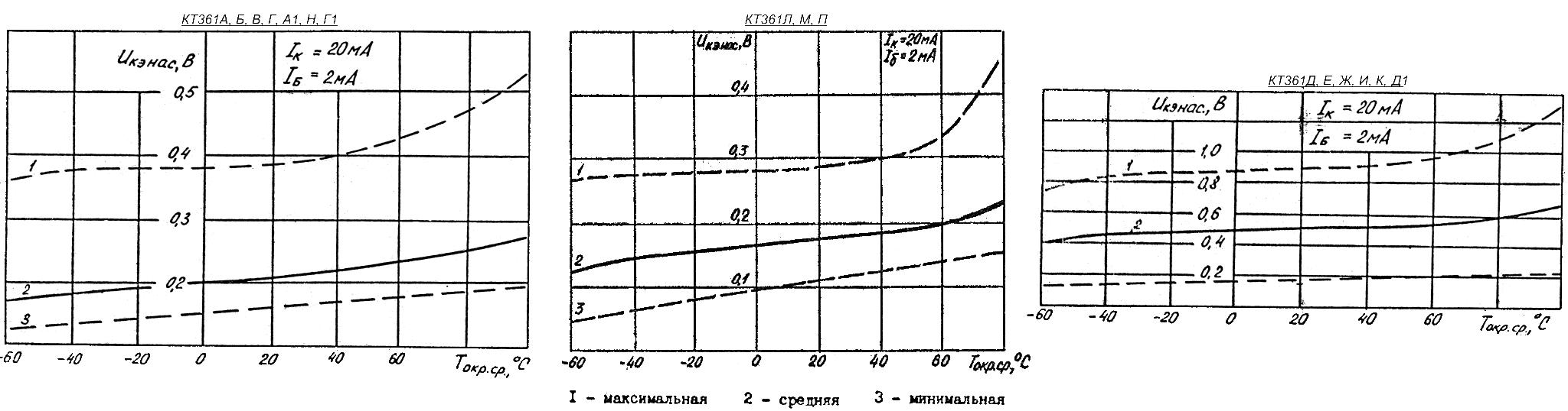 Зависимость напряжения между коллектором и эмиттером транзисторов КТ361, в режиме насыщения от температуры окружающей среды с 95% разбросом