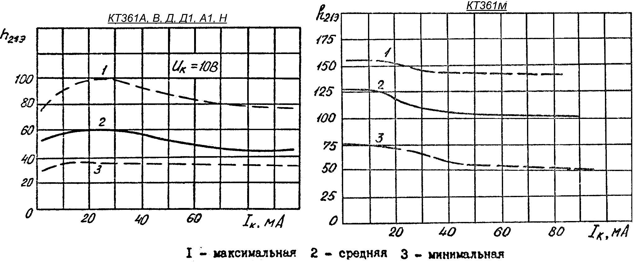 Зависимость статического коэффициента передачи тока в режиме большого сигнала с границами 95% разброса для транзисторов КТ361А, КТ361В, КТ361Д, КТ361Д1, КТ361А1, КТ361Н и КТ361М