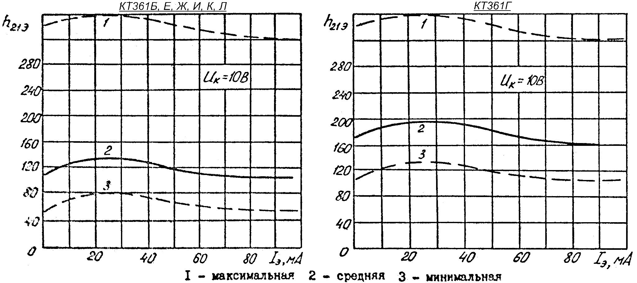 Зависимость статического коэффициента передачи тока в режиме большого сигнала с границами 95% разброса для транзисторов КТ361Б, КТ361Е, КТ361Ж, КТ361И, КТ361К, КТ361Л и КТ361Г