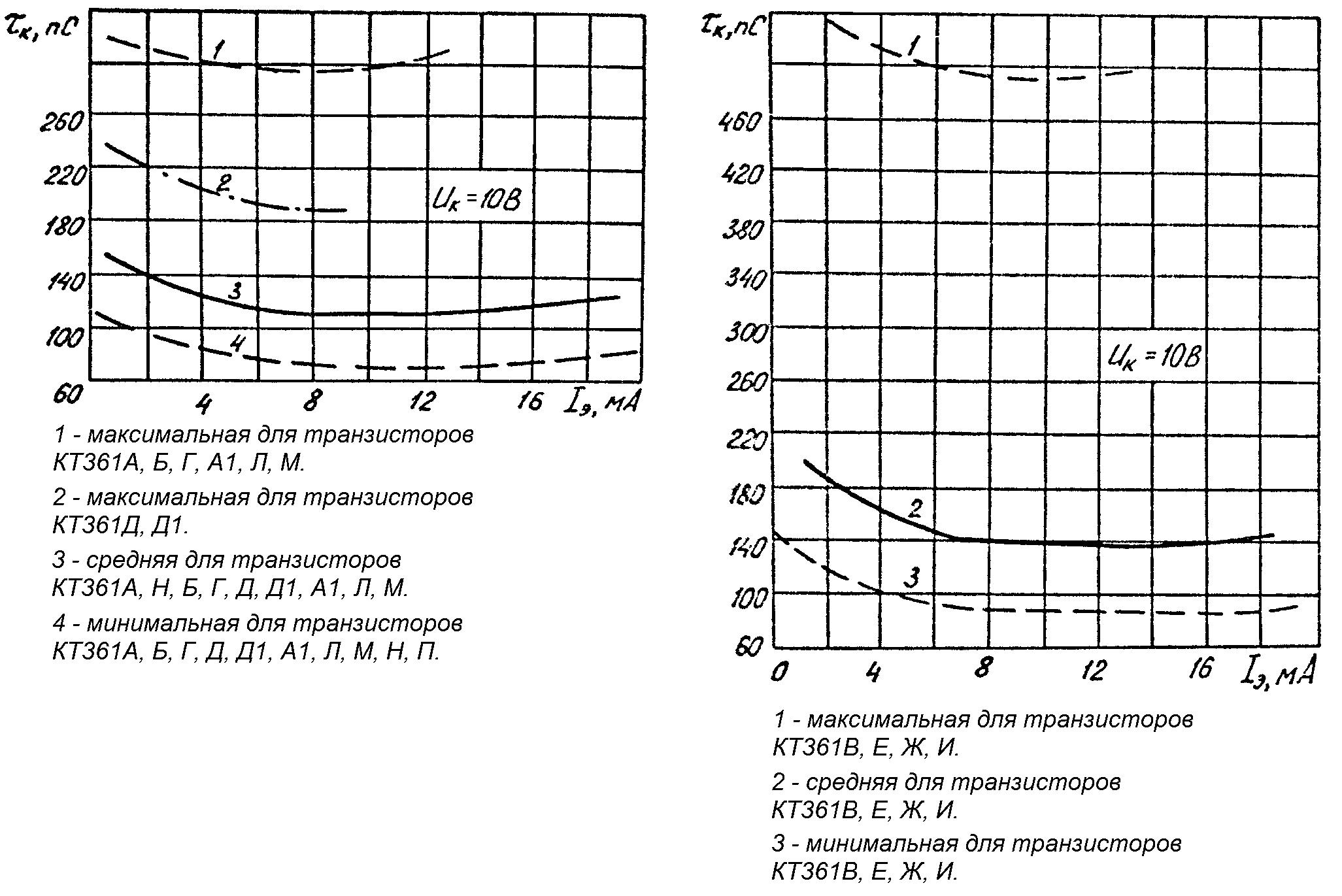Зависимость постоянной времени цепи обратной связи на высокой частоте от тока эмиттера транзистора КТ361 с границами разброса 95%