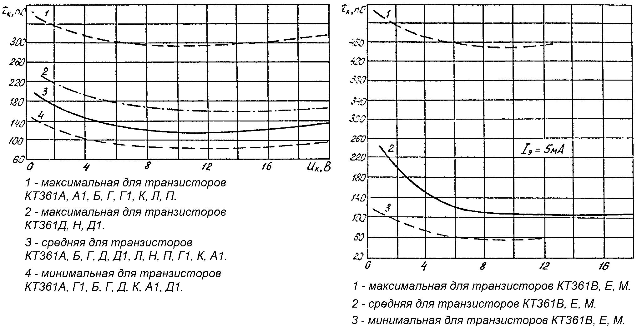 Зависимость постоянной времени цепи обратной связи на высокой частоте от напряжения на коллекторе транзистора КТ361 с 95% разбросом