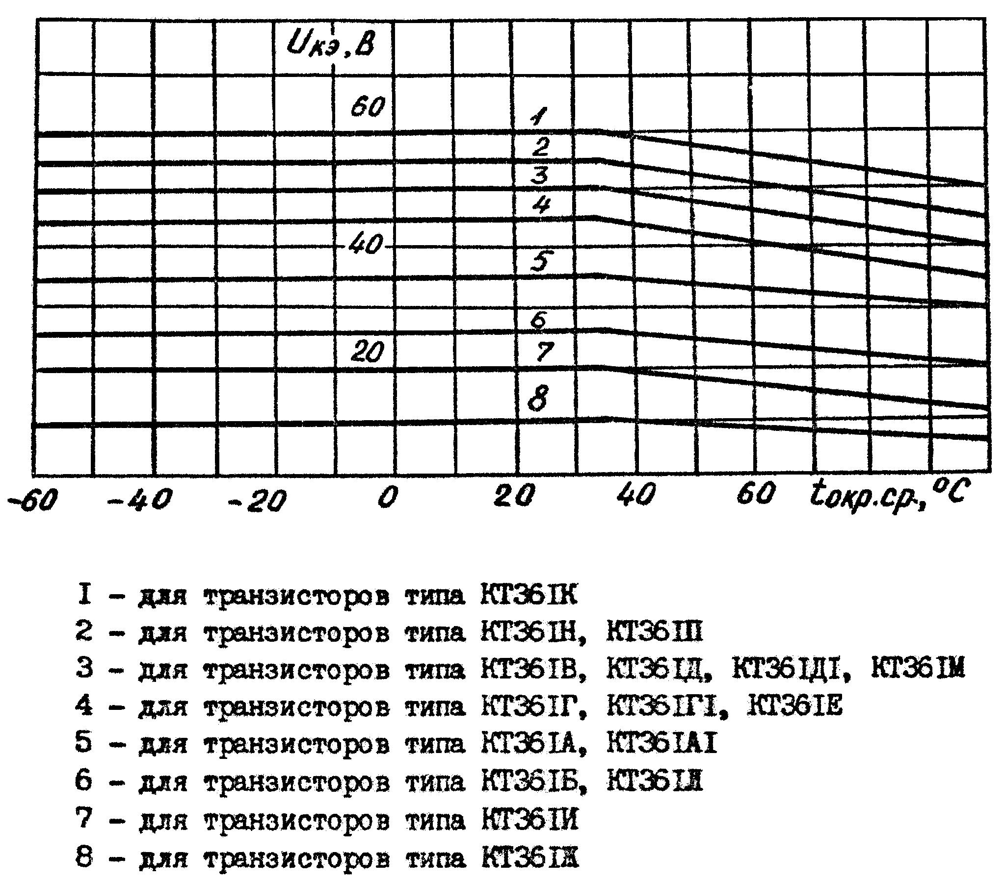 Зависимость максимально допустимого напряжения между коллектором и эмиттером транзистора КТ361 от температуры окружающей среды