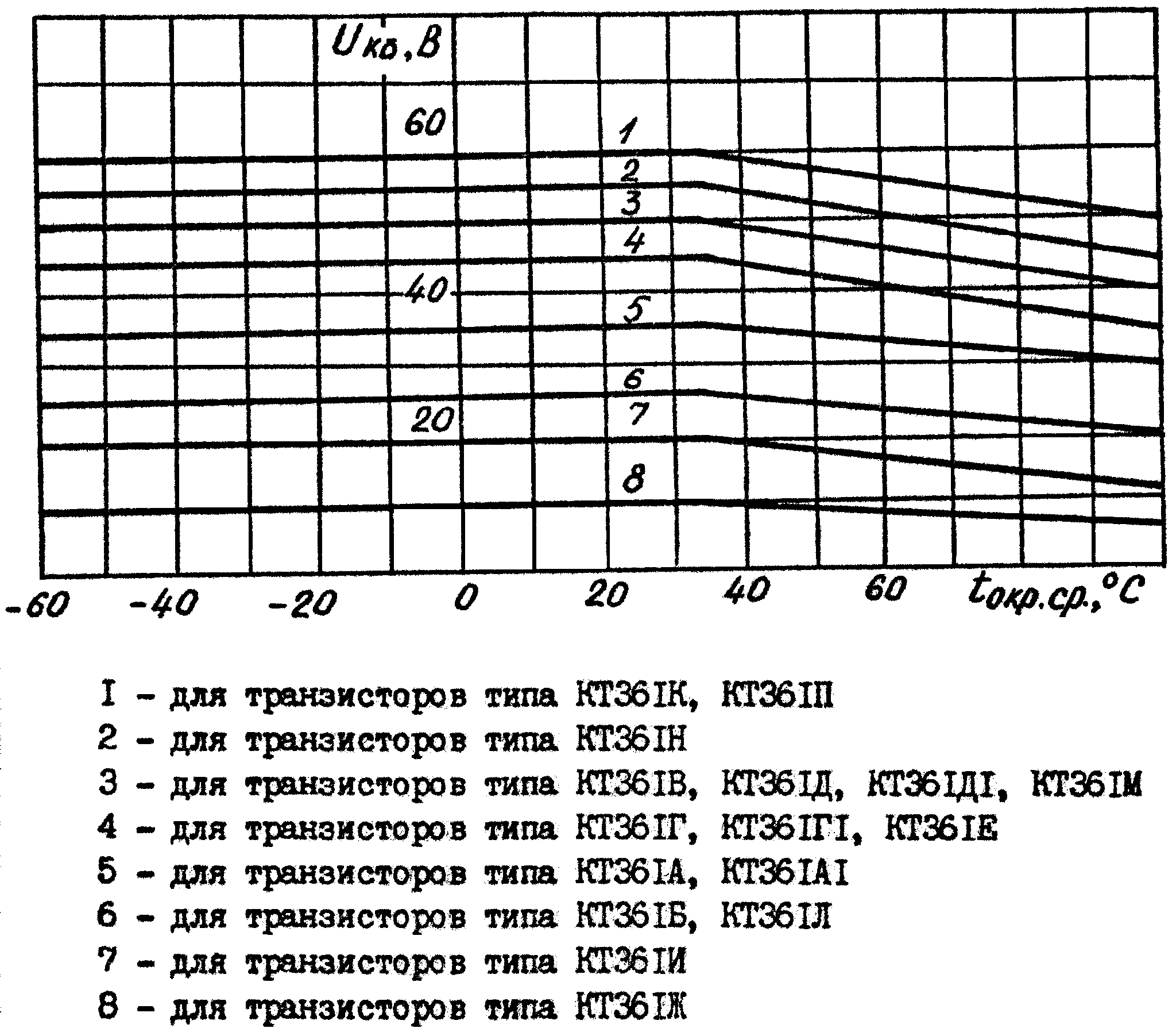 Зависимость максимально допустимого напряжения между коллектором и базой транзистора КТ361 от температуры окружающей среды