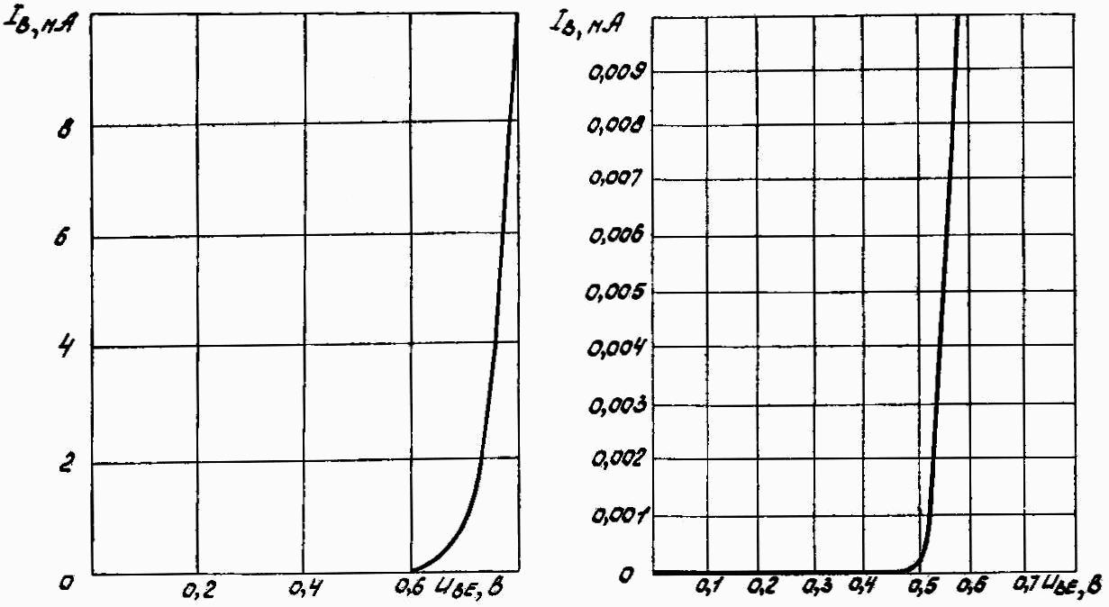 Типовые входные характеристики транзисторов КТ315