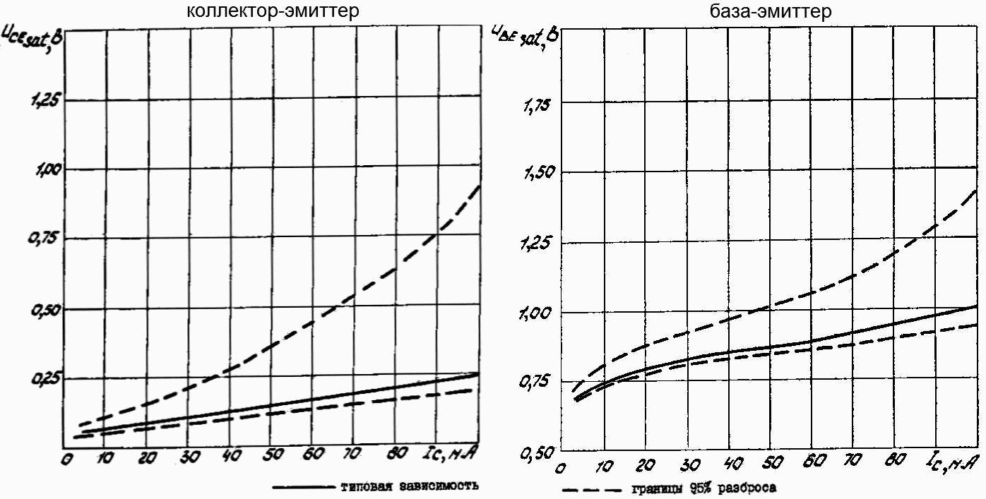 Зависимость напряжения насыщения коллектор-эмиттер и база-эмиттертранзисторов КТ315