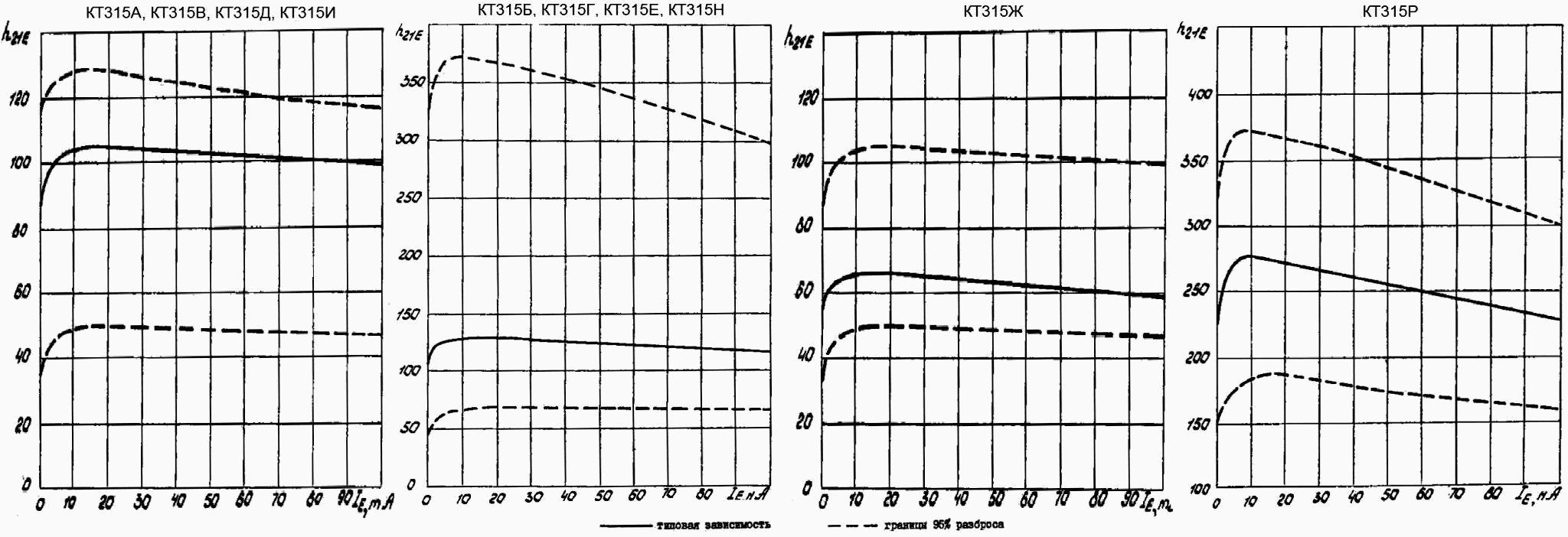 Зависимость статического коэффициента передачи тока от постоянного тока эмиттера для транзисторов КТ315