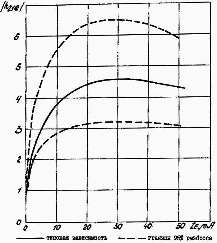 Зависимость модуля коэффициента передачи тока по высокой частоте от постоянного тока эмиттера для КТ315