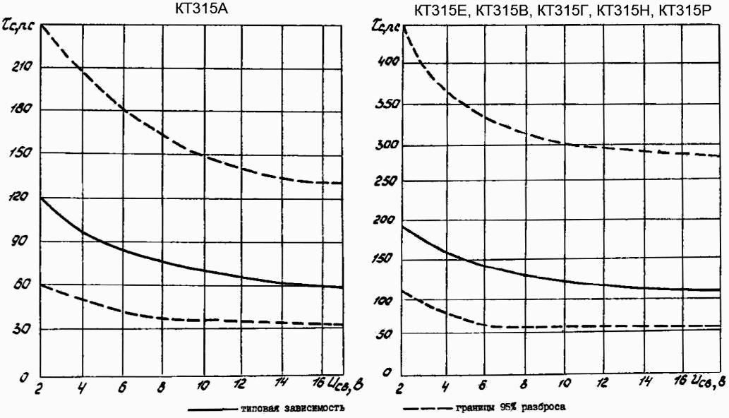Зависимость постоянной времени цепи обратной связи на высокой частоте от напряжения коллектор-база для КТ315