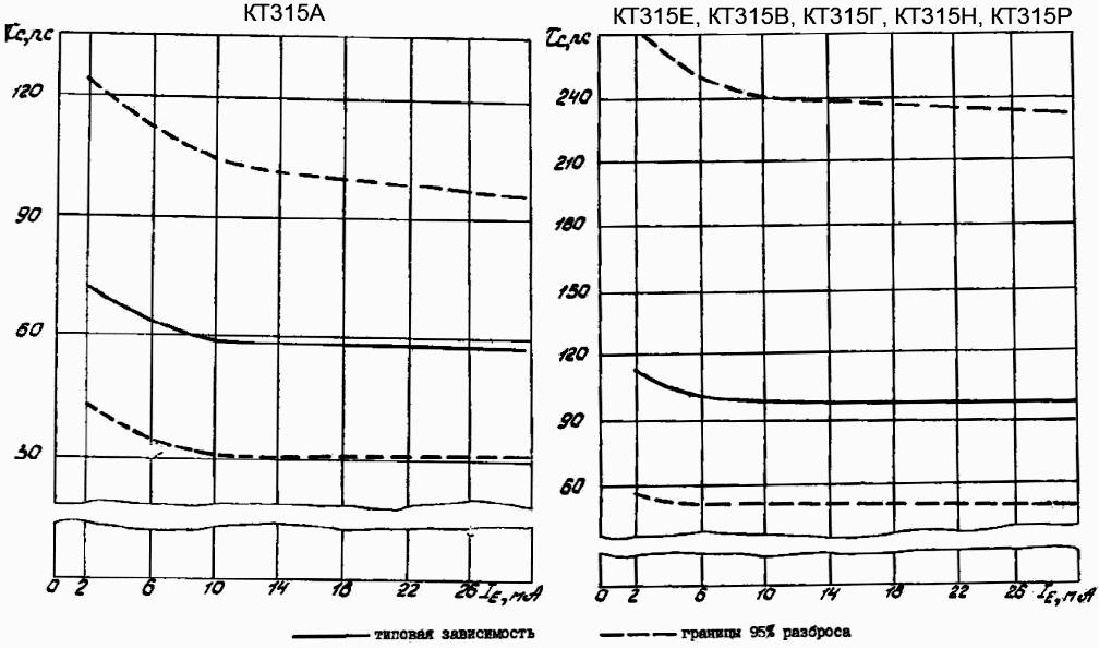 Зависимость постоянной времени цепи обратной связи на высокой частоте от тока эмиттера для КТ315